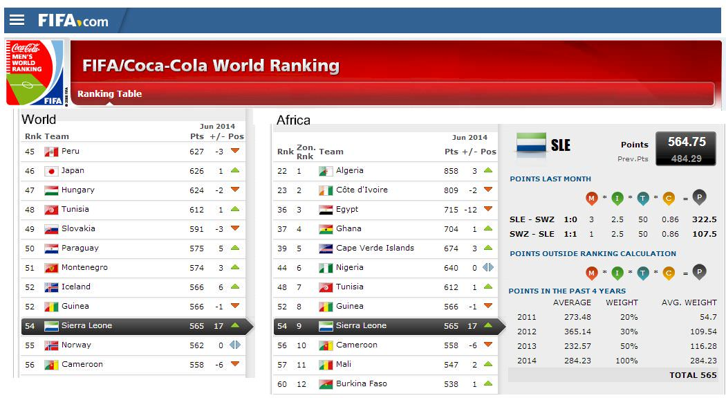 fifa world ranking index.