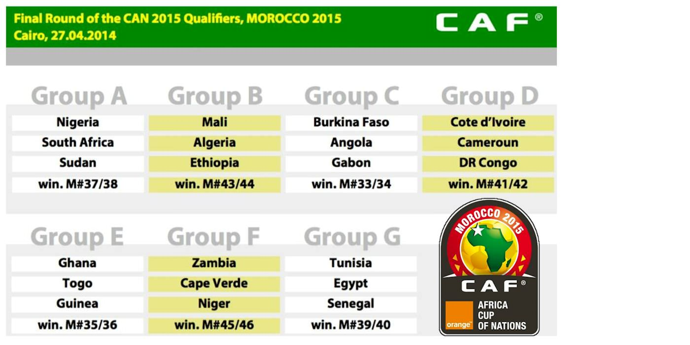 Afcon2015 Group D Qualification Draw