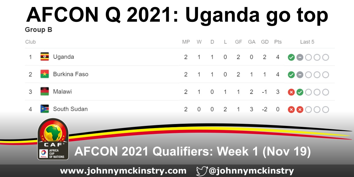 AFCON 2021: Uganda top Qualification group after opening week